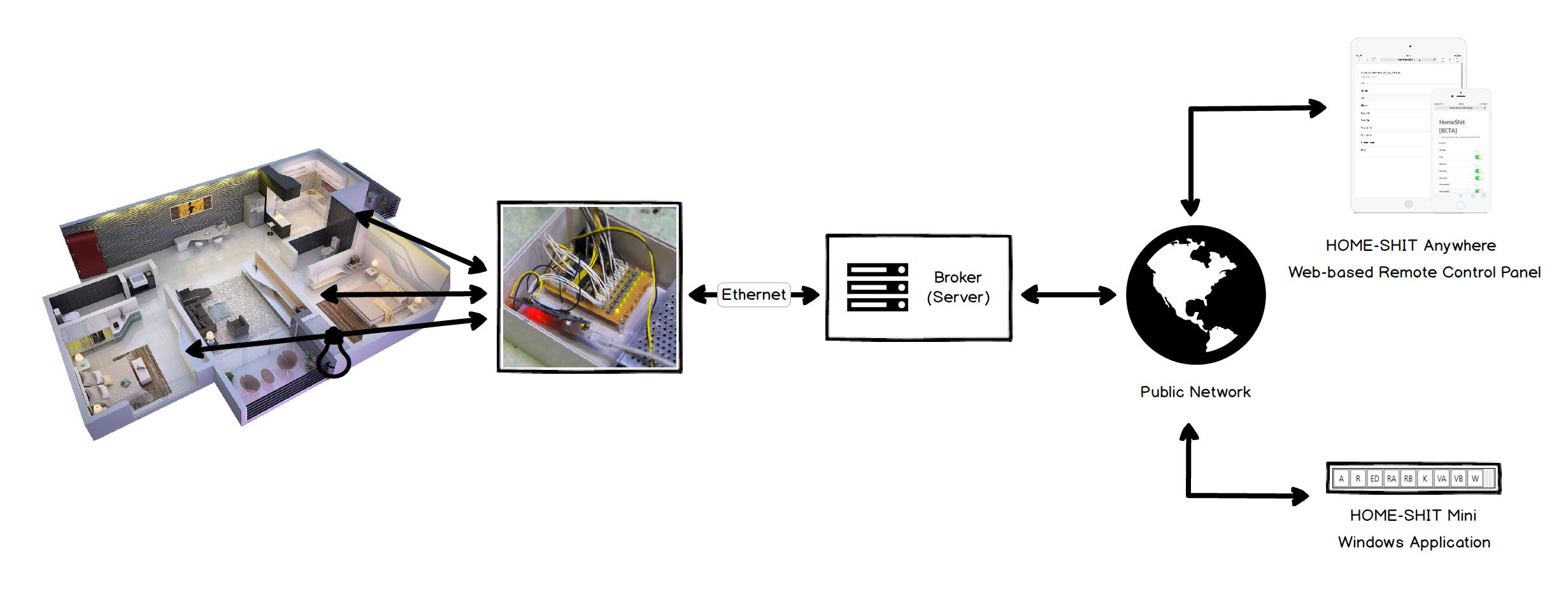 TunaLabs 원격 조명 제어 시스템 제작기